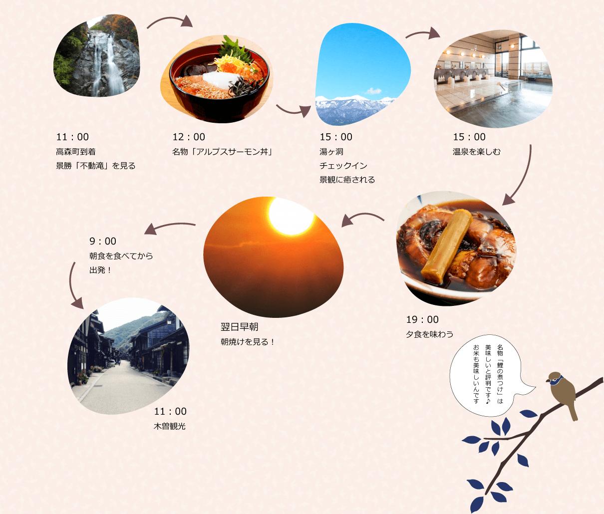 1泊2日 高森・木曽観光